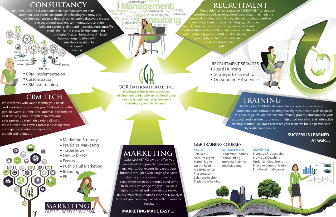 OUTSOURCED INNOVATIVE MARKETING STRATEGIES BY GGR. OUTSOURCED INNOVATIVE MARKETING STRATEGIES BY GGR   THE GGR Universe